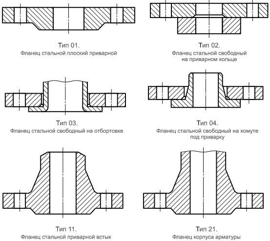 Типы фланцев ГОСТ 33259-2015